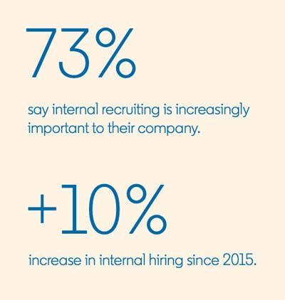 Statistic from LinkedIn's Global Talent Trends report:  73% of surveyed talent professionals say internal recruiting is increasingly important to their company.  +10% increase in internal hiring since 2015.