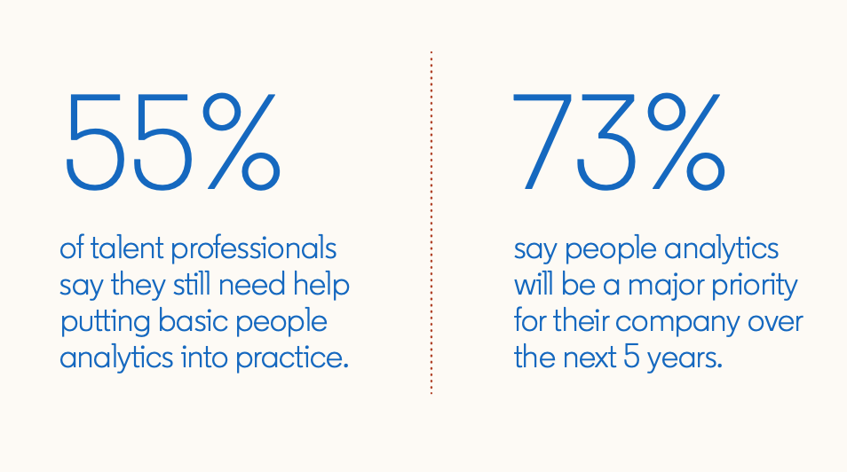 Statistics from surveyed talent professionals in Global Talent Trends 2020:  55% of talent professionals say they still need help putting basic people analytics into practice.  73% say people analytics will be a major priority for their company over the next 5 years.