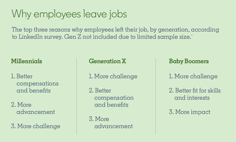 Screenshot from Global Talent Trends 2020 Report:  Title: Why employees leave jobs Subtitle: The top three reasons why employees left their job, by generation, according to LinkedIn survey. Gen Z not included due to limited sample size.  Millennials: 1. Better compensations and benefits 2. More advancement 3. More challenge  Generation X: 1. More challenge 2. Better compensations and benefits 3. More advancement  Baby Boomers: 1. More challenge 2. Better fit for skills and interests 3. More impact