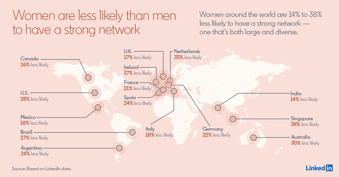 Women are less likely than men to have a strong network Women around the world are 14% to 38% less likely to have a strong network — one that's both large and diverse.  Canada: 26% less likely US: 28% less likely Mexico: 18% less likely Brazil: 27% less likely Argentina: 24% less likely UK: 27% less likely Ireland: 37% less likely France: 21% less likely Spain: 24% less likely Netherlands: 35% less likely Italy: 18% less likely Germany: 22% less likely India: 14% less likely Singapore: 38% less likely Australia: 30% less likely  Source: Based on LinkedIn data.