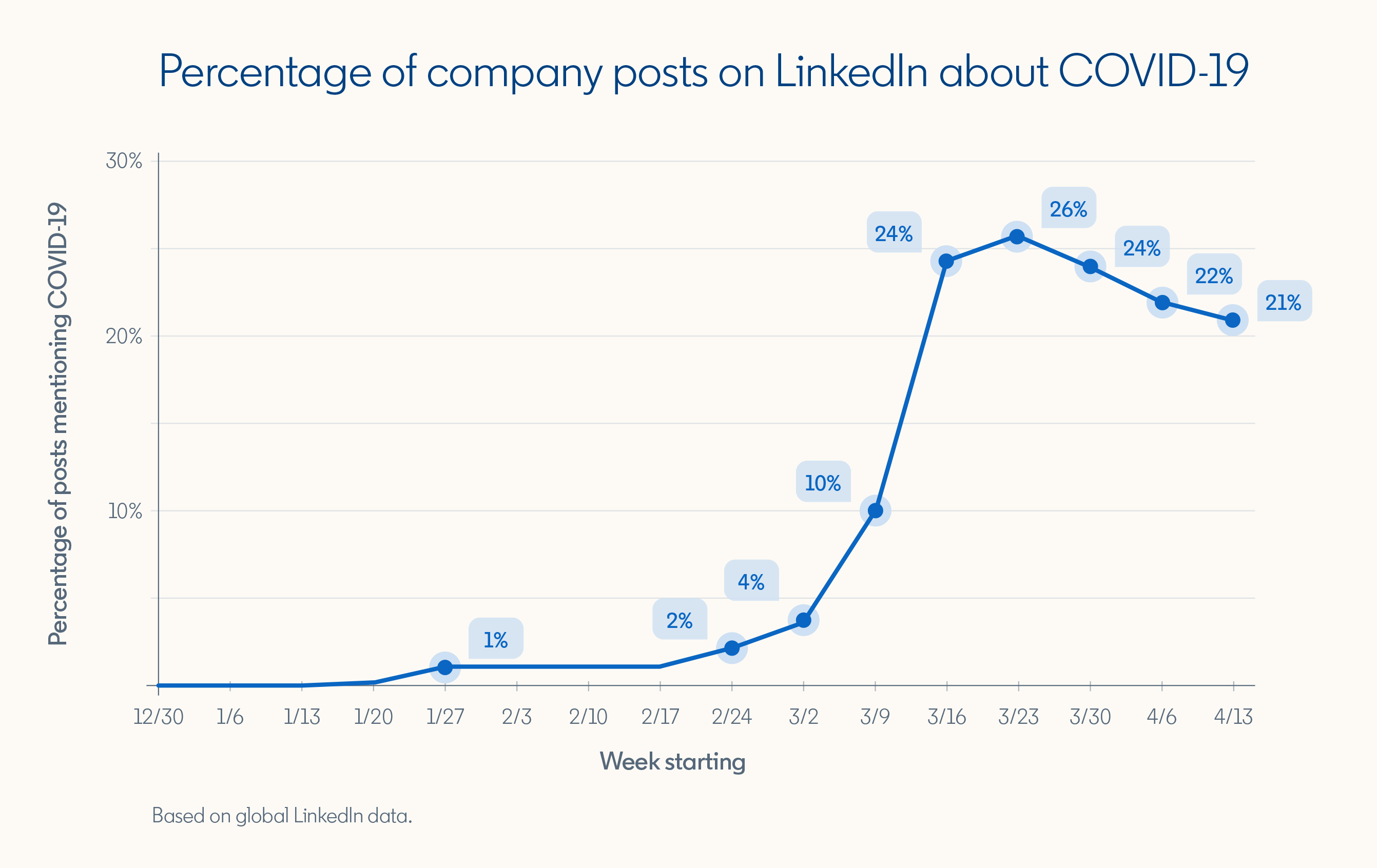 "Graph showing ""Percentage of company posts on LinkedIn about COVID-19""  Week starting 1/27/20: 1% Week starting 2/24: 2% Week starting 3/2: 4% Week starting 3/9: 10% Week starting 3/16: 24% Week starting 3/23: 26% Week starting 3/30: 24% Week starting 4/6: 22% Week starting 4/13: 22%  *Based on global LinkedIn data"