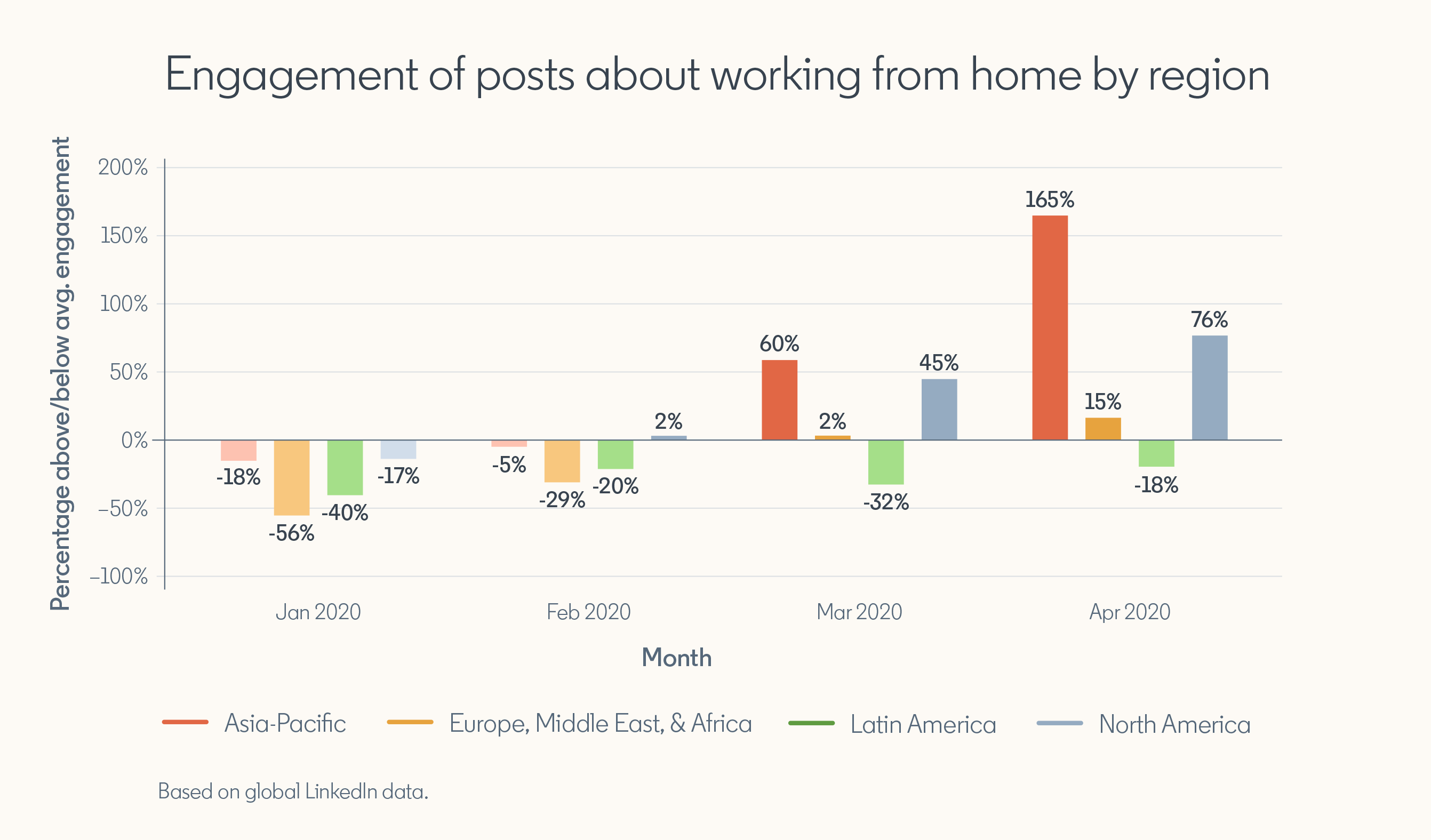 "Graph showing ""Engagement of posts about working from home by region""  Jan 2020: Asia Pacific — 18% below average engagement Europe & Middle East — 56% below average engagement Latin America — 40% below average engagement North America — 17% below average engagement  Feb 2020 Asia Pacific — 5% below average engagement Europe & Middle East — 29% below average engagement Latin America — 20% below average engagement North America — 2% above average engagement  March 2020 Asia Pacific — 60% above average engagement Europe & Middle East — 2% above average engagement Latin America — 32% below average engagement North America — 45% above average engagement  April 2020 Asia Pacific — 165% above average engagement Europe & Middle East — 15% above average engagement Latin America — 18% below average engagement North America — 76% above average engagement  *Based on global LinkedIn data"