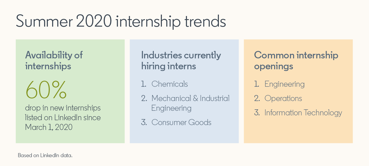 Summer 2020 internship trends  Availability of internships: 60% drop in new internships listed on LinkedIn since March 1, 2020  Industries currently hiring interns:  1. Chemicals 2. Mechanical & Industrial Engineering 3. Consumer Goods  Common internship openings:  1. Engineering 2. Operations 3. Information Technology