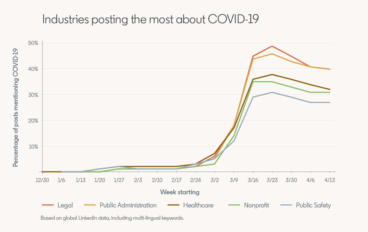 "Graph showing ""Industries posting the most about COVID-19""  Starting week of 12/30/19, no mentions from any industry. Mentions increase starting week of 1/13/20 through week of 3/2/20 but stay below 10%, then spike in weeks from 3/9 to 3/23 to between 30 and 50%. Legal industry mentions the most, followed by Public Administration, Healthcare, Nonprofit, and Public Safety.  *Based on global LinkedIn data, including multilingual keywords."