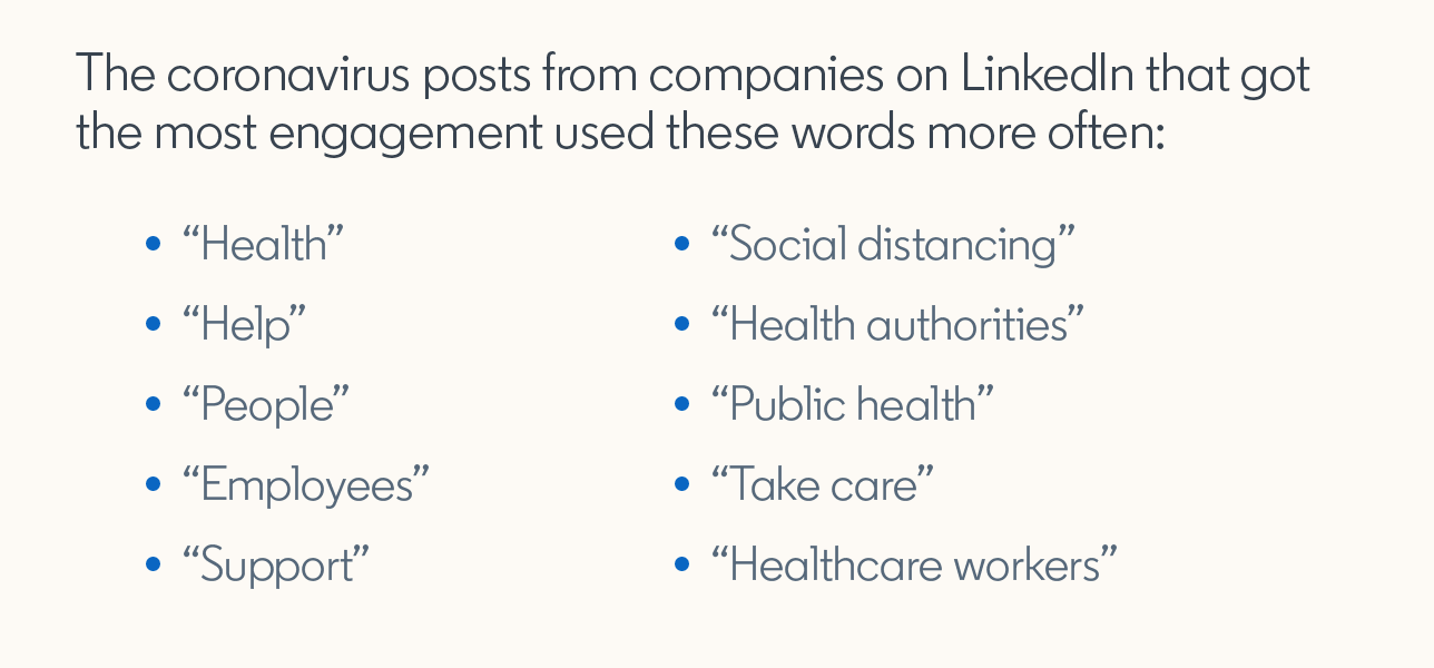 The coronavirus posts from companies on LinkedIn that got the most engagement used these words more often:  — Health — Help — People — Employees — Support — Social distancing — Health authorities — Public health — Take care — Healthcare workers