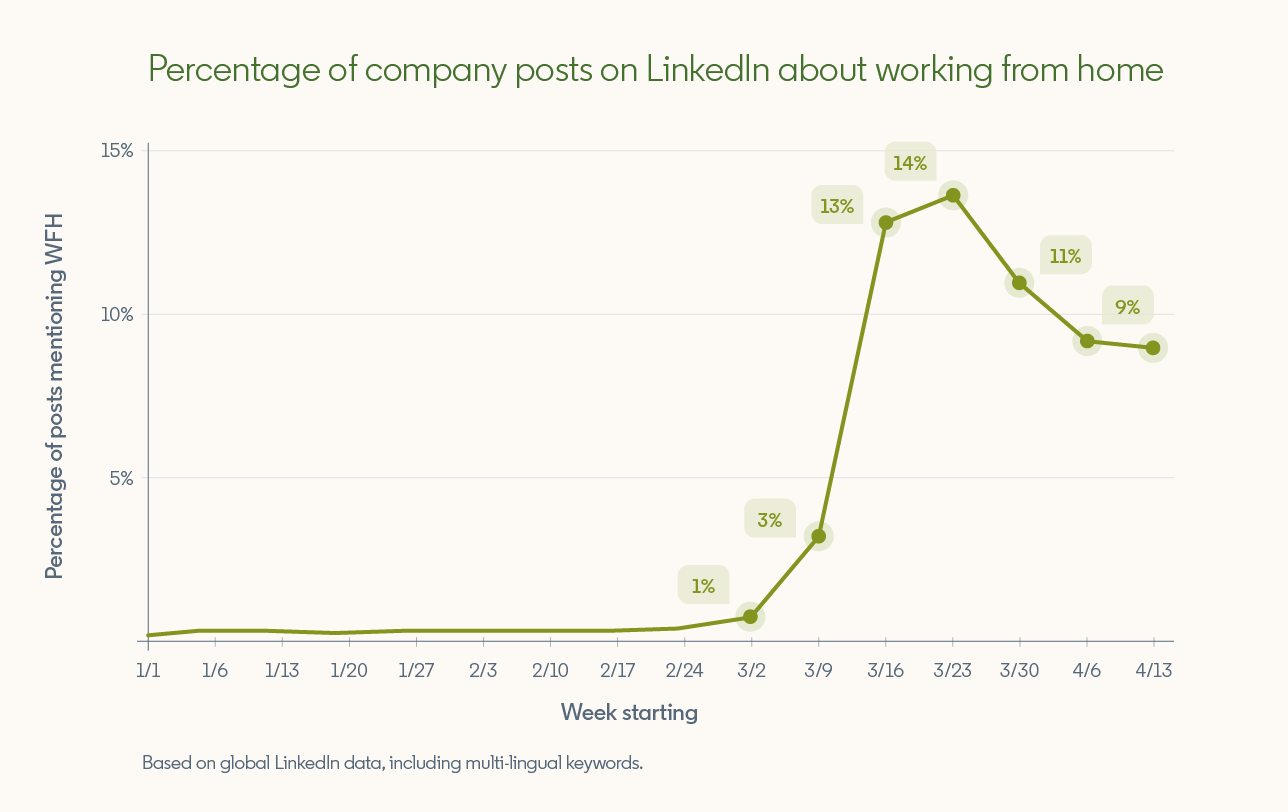"Graph showing ""Percentage of company posts on LinkedIn about working from home""  From 1/1/20 to 3/2/20 percentage of posts is below or at 1%, climbs to 3% on 3/9, 13% on 3/16, 14% on 3/23, then starts declining (11% on 3/30, 9% on 4/6).  *Based on global LinkedIn data, including multilingual keywords."