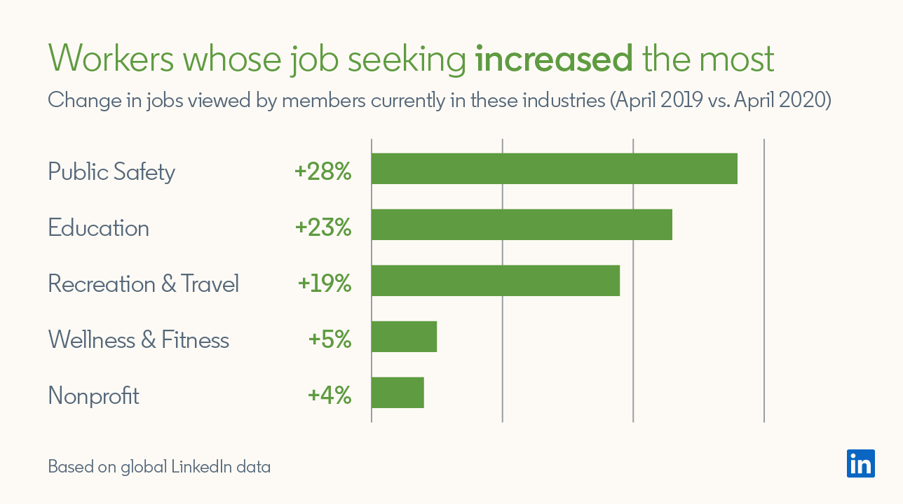 Workers whose job seeking increased the most Change in jobs viewed by members currently in these industries (April 2019 vs April 2020)  Public Safety +28% Education +23% Recreation & Travel +19% Wellness & Fitness +5% Nonprofit +4%  *Based on global LinkedIn data