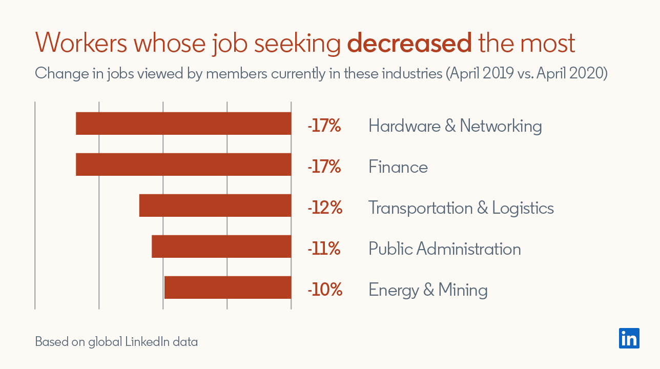 Workers whose job seeking decreased the most Change in jobs viewed by members currently in these industries (April 2019 vs April 2020)  Hardware & Networking -17% Finance -17% Transportation & Logistics -12% Public Administration -11% Energy & Mining -10%  *Based on global LinkedIn data