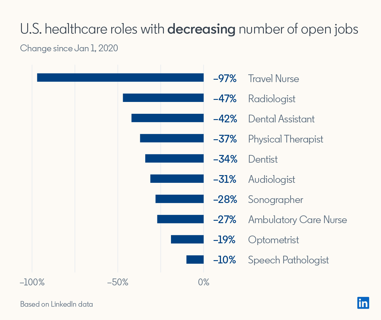 U.S. healthcare roles with decreasing number of open jobs (Changes since Jan 1, 2020)  Travel Nurse -97% Radiologist -47% Dental Assistant -42% Physical Therapist -37% Dentist -34% Audiologist -31% Sonographer -28% Ambulatory Care Nurse -27% Optometrist -19% Speech Pathologist -10%