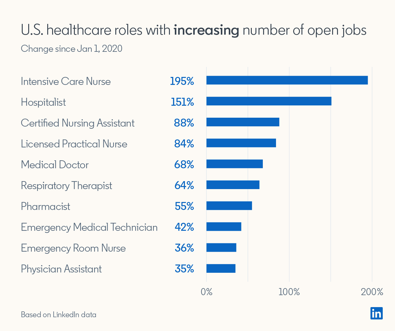 U.S. healthcare roles with increasing number of open jobs (Changes since Jan 1, 2020)  Intensive Care Nurse +195% Hospitalist +151% Certified Nursing Assistant +88% Licensed Practical Nurse +84% Medical Doctor +68% Respiratory Therapist +64% Pharmacist +55% Emergency Medical Technician +42% Emergency Room Nurse +36% Physician Assistant +35%  *Based on LinkedIn data