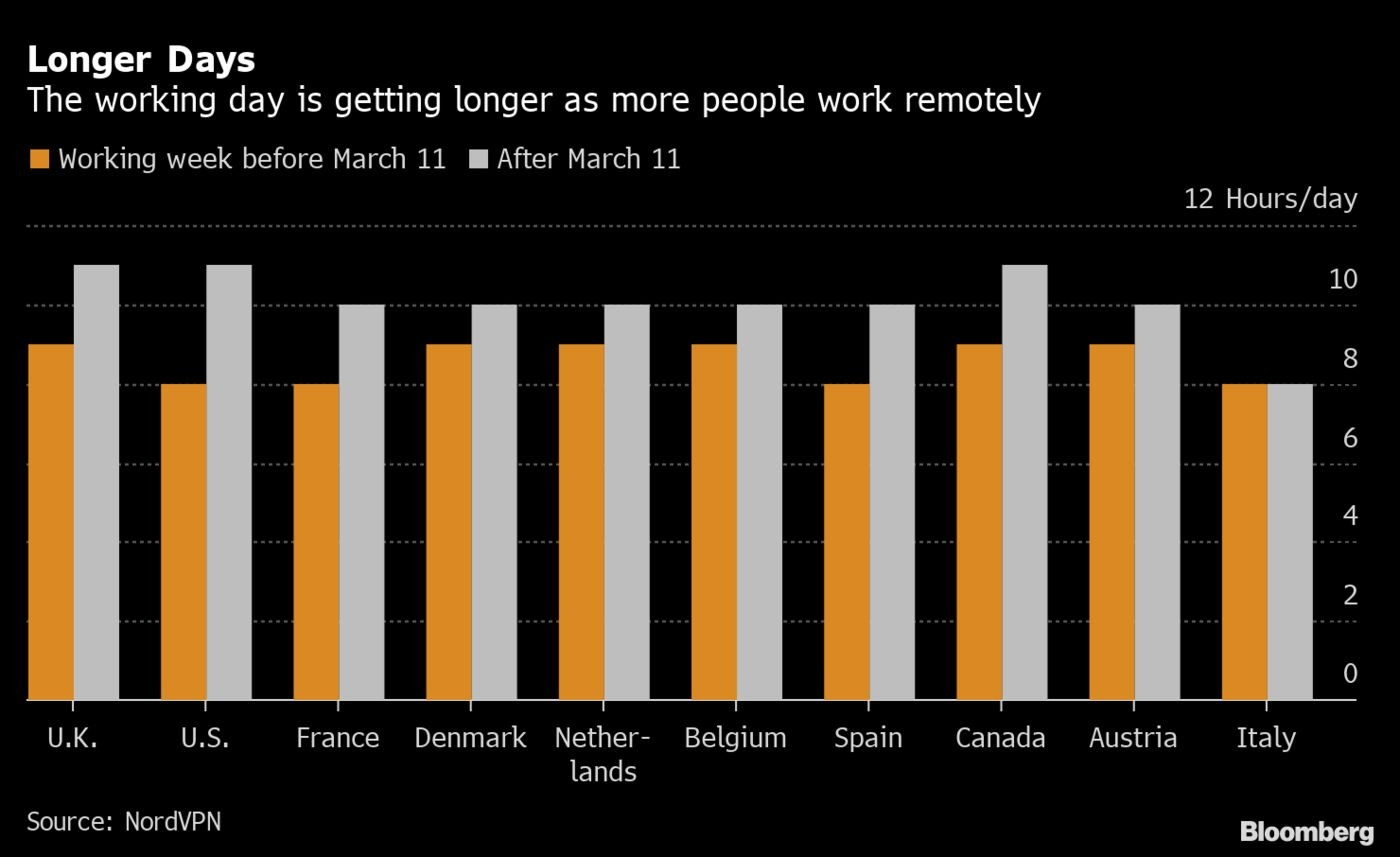Chart from Bloomberg News (Data Source: NordVPN)  Longer Days: The working day is getting longer as more people work remotely  UK: Working week before March 11: 9 hours After March 11: 11 hours  US: Working week before March 11: 8 hours After March 11: 11 hours  France: Working week before March 11: 8 hours After March 11: 10 hours  Denmark: Working week before March 11: 9 hours After March 11: 10 hours  Netherlands: Working week before March 11: 9 hours After March 11: 10 hours  Belgium: Working week before March 11: 9 hours After March 11: 10 hours  Spain: Working week before March 11: 8 hours After March 11: 10 hours  Canada: Working week before March 11: 9 hours After March 11: 11 hours  Austria: Working week before March 11: 9 hours After March 11: 10 hours  Italy: Working week before March 11: 8 hours After March 11: 8 hours