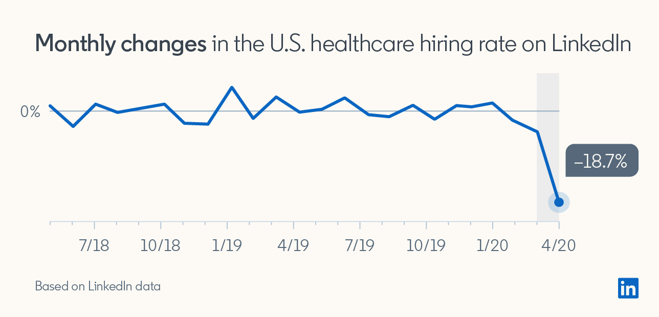 "Chart showing ""Monthly changes in the U.S healthcare hiring rate on LinkedIn""  Numbers don't fluctuate much between 7/18/19 and 1/20/20, but then drop 18.7% by 4/20/20"
