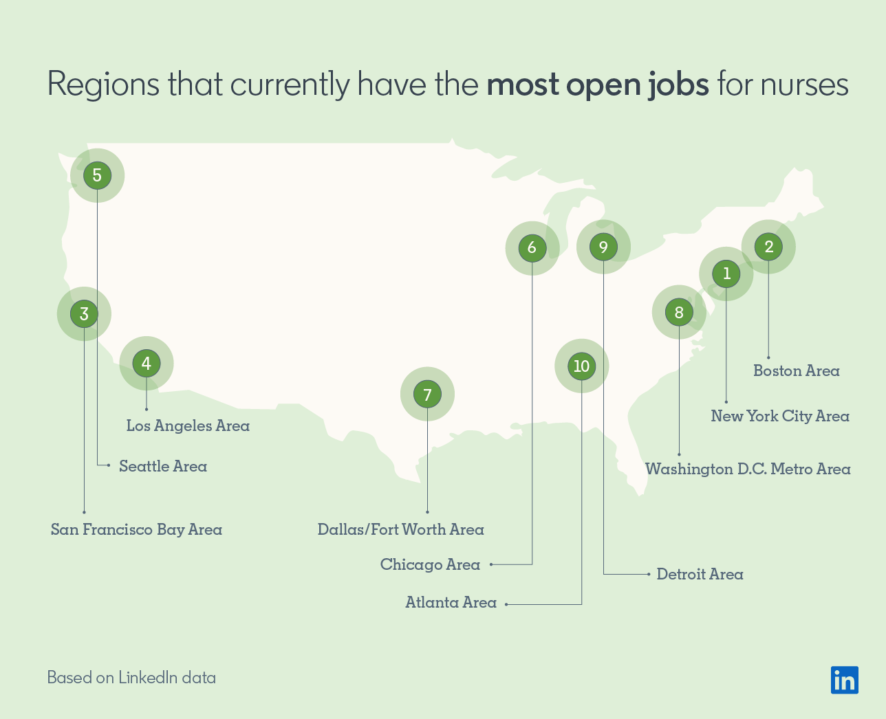 Regions that currently have the most open jobs for nurses  1. New York City Area 2. Boston Area 3. San Francisco Bay Area 4. Los Angeles Area 5. Seattle Area 6. Chicago Area 7. Dallas/Forth Worth Area 8. Washington D.C. Metro Area 9. Detroit Area 10. Atlanta Area  *Based on LinkedIn data
