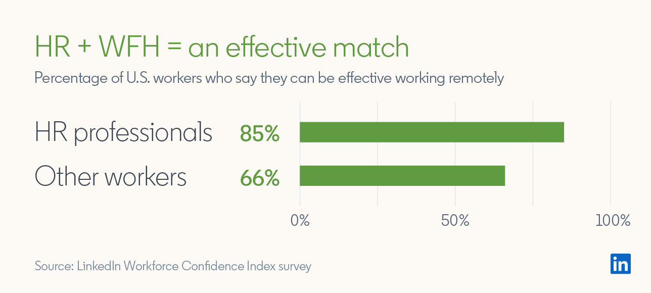 HR + WFH = an effective match Percentage of U.S. workers who say they can be effective working remotely  HR Professionals: 85% Other workers: 66%  Source: LinkedIn Workforce Confidence Index survey