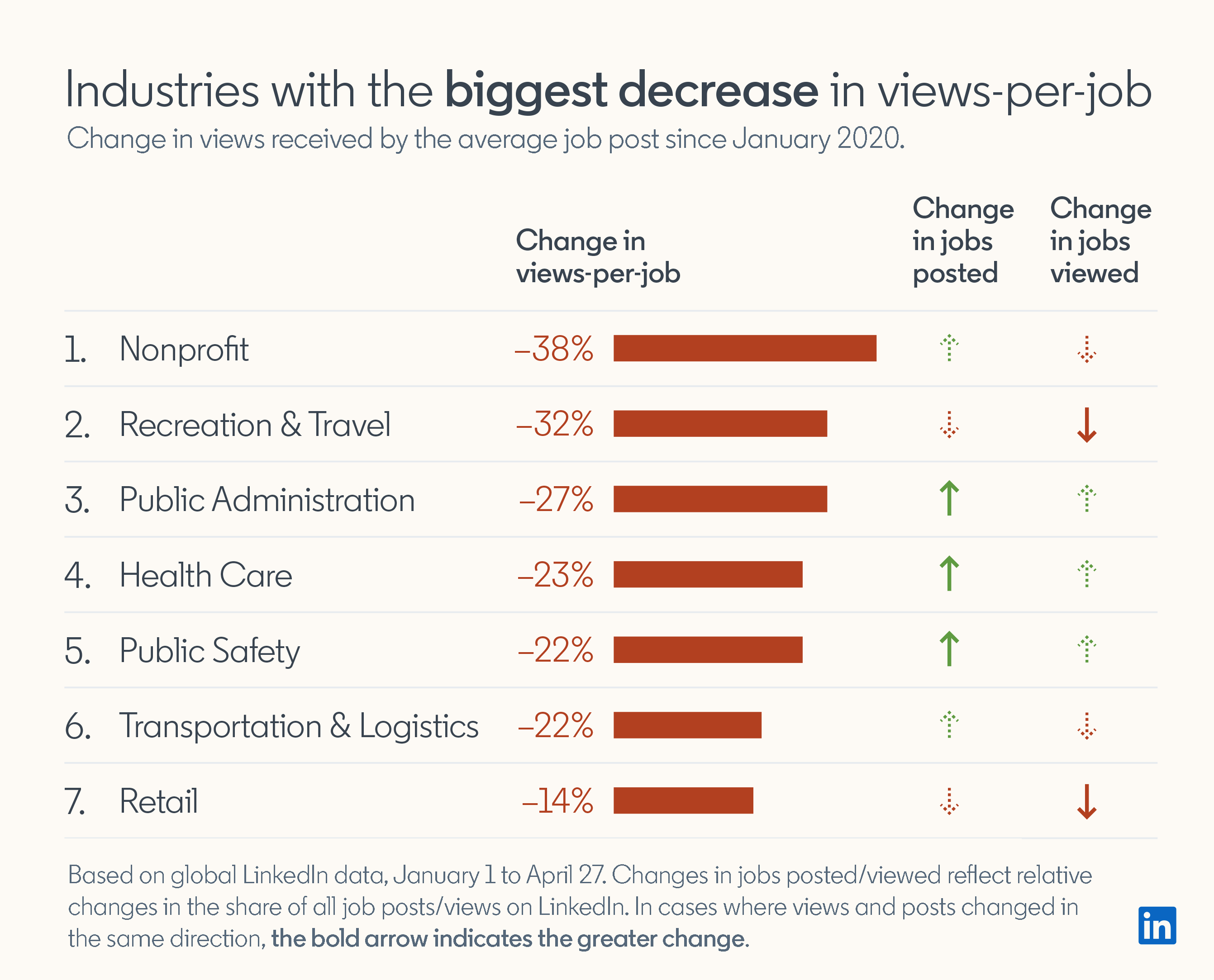 Industries with the biggest decrease in views-per-job Change in views received by the average job post since January 2020.  1. Nonprofit Change in views-per-job: -38% Change in jobs posted: increased Change in jobs viewed: decreased  2. Recreation & Travel Change in views-per-job: -32% Change in jobs posted: decreased Change in jobs viewed: decreased  3. Public Administration Change in views-per-job: -27% Change in jobs posted: increased Change in jobs viewed: increased  4. Health Care Change in views-per-job: -23% Change in jobs posted: increased Change in jobs viewed: increased  5. Public Safety Change in views-per-job: -22% Change in jobs posted: increased Change in jobs viewed: increased  6. Transportation & Logistics Change in views-per-job: -22% Change in jobs posted: increased Change in jobs viewed: decreased  7. Retail Change in views-per-job: -14% Change in jobs posted: decreased Change in jobs viewed: decreased  Based on global LinkedIn date, January 1 to April 27. Changes in jobs posted/viewed reflect relative changes in the share of all job posts/views on LinkedIn.