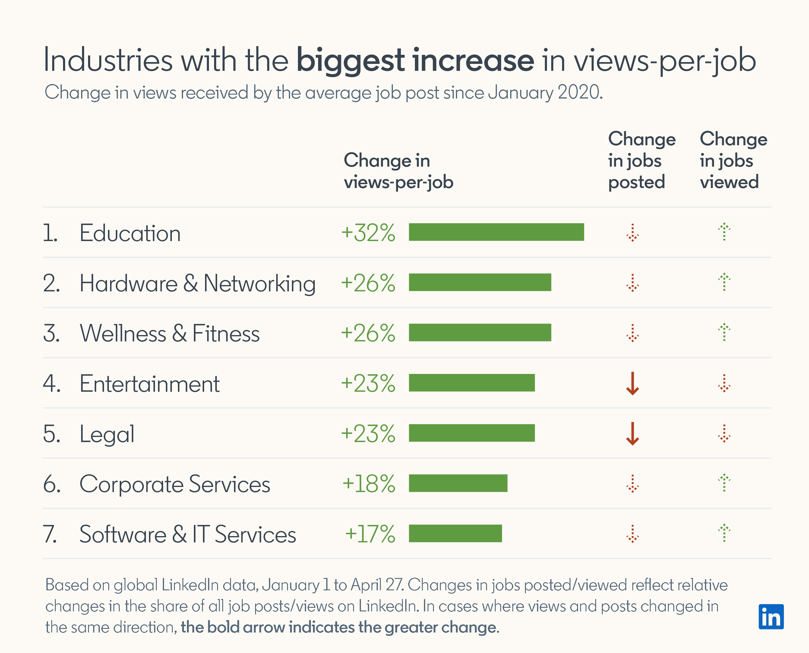Industries with the biggest increase in views-per-job Change in views received by the average job post since January 2020.  1. Education Change in views-per-job: +32% Change in jobs posted: decreased Change in jobs viewed: increased  2. Hardware & Networking Change in views-per-job: +26% Change in jobs posted: decreased Change in jobs viewed: increased  3. Wellness & Fitness Change in views-per-job: +26% Change in jobs posted: decreased Change in jobs viewed: increased  4. Entertainment Change in views-per-job: +23% Change in jobs posted: decreased Change in jobs viewed: decreased  5. Legal Change in views-per-job: +23% Change in jobs posted: decreased Change in jobs viewed: decreased  6. Corporate Services Change in views-per-job: +18% Change in jobs posted: decreased Change in jobs viewed: increased  7. Software & IT Services Change in views-per-job: +17% Change in jobs posted: decreased Change in jobs viewed: increased  Based on global LinkedIn date, January 1 to April 27. Changes in jobs posted/viewed reflect relative changes in the share of all job posts/views on LinkedIn.