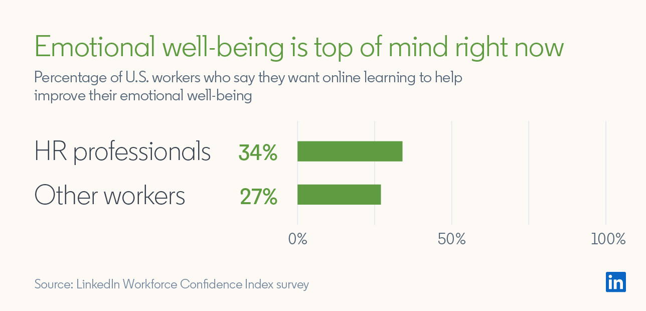 Emotional well-being is top of mind right now Percentage of U.S. workers who say they want online learning to help improve their emotional well-being  HR Professionals: 34% Other workers: 27%  Source: LinkedIn Workforce Confidence Index survey