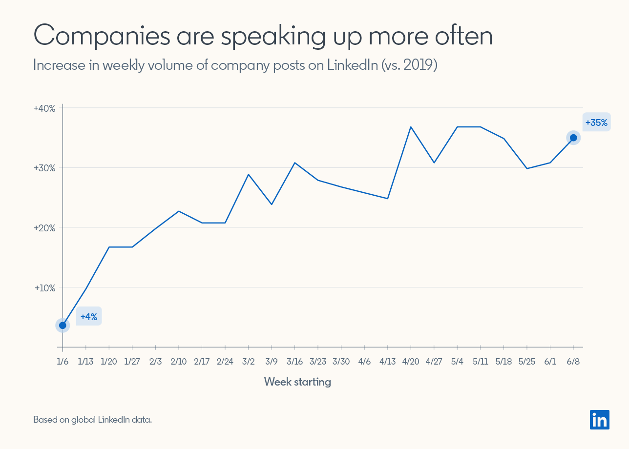 Line Graph:  Companies are speaking up more often Increase in weekly volume of company posts on LinkedIn (vs. 2019)  Graph shows volume of posts went up consistently from +4% on week of 1/6/2020 to +35% on week of 6/8/2020  Based on global LinkedIn data.