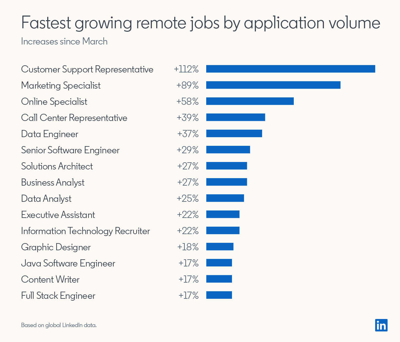 "Bar graph showing ""Fastest growing remote jobs by application volume (increases since March)""  Customer Support Representative: +112% Marketing Specialist: +89% Online Specialist: +58% Call Center Representative: +39% Data Engineer: +37% Senior Software Engineer: +29% Solutions Architect: +27% Business Analyst: +27% Data Analyst: +25% Executive Assistant: +22% Information Technology Recruiter: +22% Graphic Designer: +18% Java Software Engineer: +17% Content Writer: +17% Full Stack Engineer: +17%  *Based on global LinkedIn data"