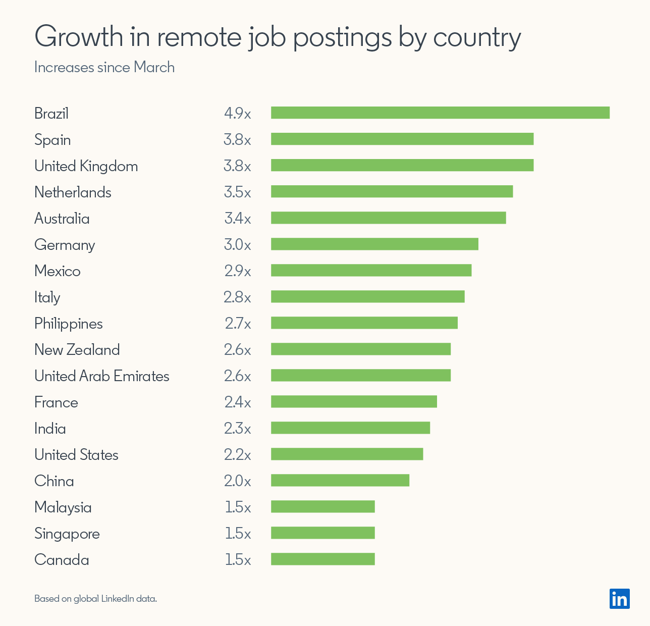 "Graphic showing ""Growth in remote job postings by country (increases since March)""  Brazil: 4.9x Spain: 3.8x UK: 3.8x Netherlands: 3.5x Australia: 3.4x Germany: 3.0x Mexico: 2.9x Italy: 2.8x Philippines: 2.7x New Zealand: 2.6x UAE: 2.6x France: 2.4x India: 2.3x USA: 2.2x China: 2.0x Malaysia: 1.5x Singapore: 1.5x Canada: 1.5x  *Based on global LinkedIn data"