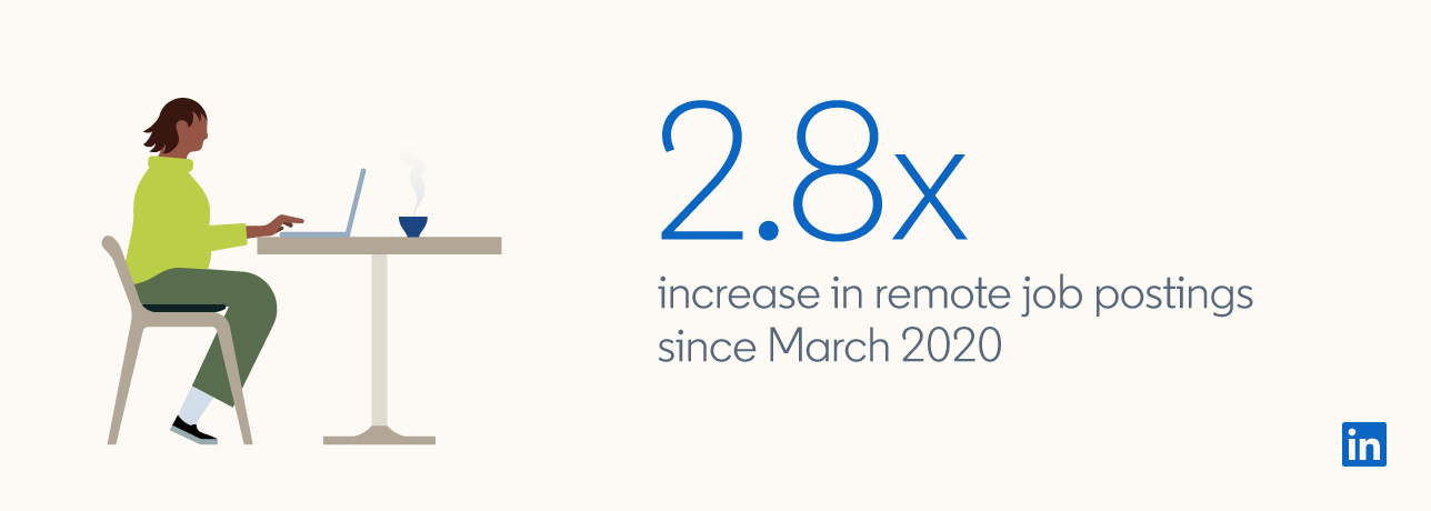 "Graphic highlighting that there's been a ""2.8x increase in remote job postings since March 2020"""
