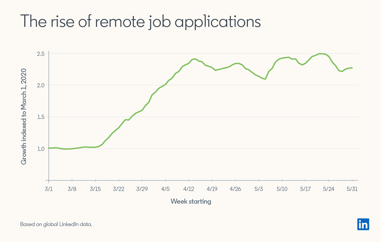"Line graph showing ""The rise of remote job applications""  Rise begins in the week of 3/15/20 and rises steadily into week of 4/12/20. Then plateaus with minor dips and rises through week of 5/31/20  *Based on global LinkedIn data"