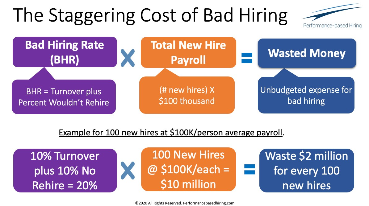 The Staggering Cost of Bad Hiring:  Bad Hiring Rate (BHR = Turnover plus percent wouldn't rehire) X Total New Hire Payroll (# new hires X $100,000) = Wasted Money (unbudgeted expense for bad hiring)  Example for 100 new hires at $100k/person average payroll:  (10% turnover + 10% no rehire = 20%) X (100 new hires @ 100/k each = $10 million) = Waste $2 million for every 100 new hires