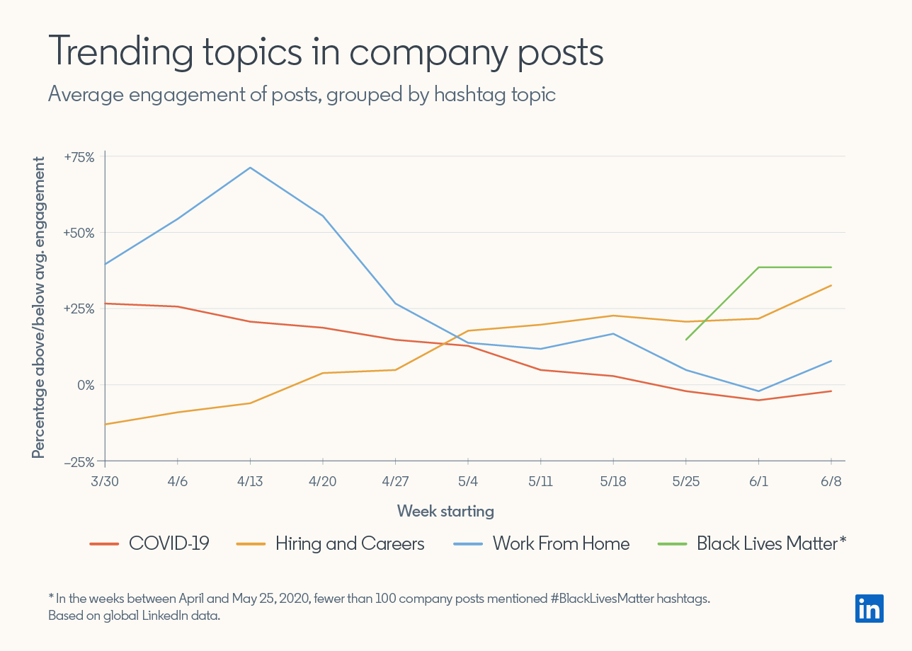 Line Graph:  Trending topics in company posts Average engagement of posts, grouped by hashtag topic  Graph shows Work From Home hashtags peaked at close to +75% above average engagement in week of 4/13/2020 to about +10% above average engagement in week of 6/8/2020  Hiring and Careers hashtags rose from around -20% below average engagement on week starting 3/30/2020 to +30% average engagement on week starting 6/8/2020  COVID-19 hashtags declined from about +25% above average engagement on week starting 3/30/2020 to just below 0% on week starting 6/8/2020  Black Lives Matter hashtags rose from around +20% above average engagement on week starting 5/25/2020 to +30% above average engagement on week starting 6/8/2020  Based on global LinkedIn data.