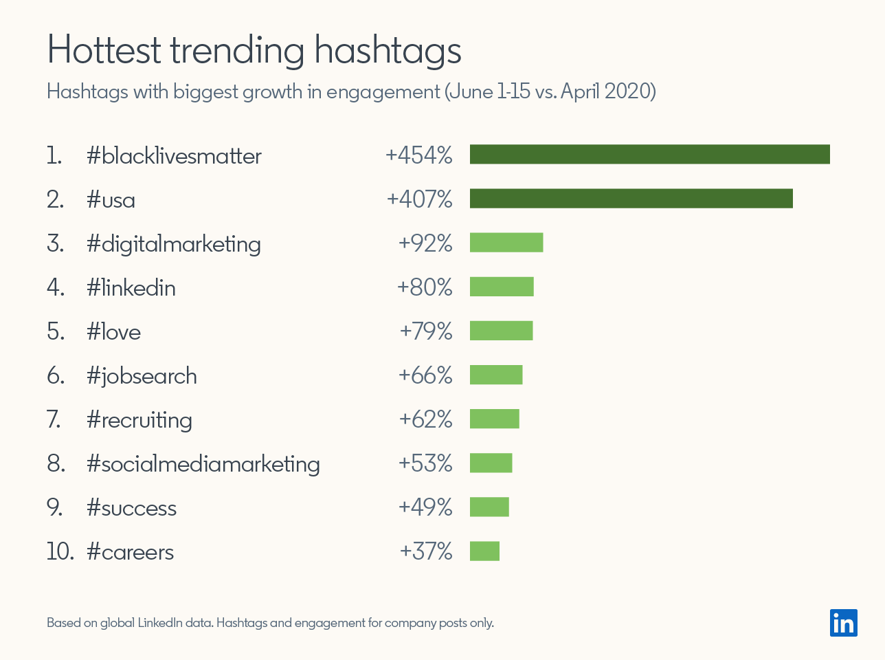 Hottest trending hashtags Hashtags with biggest growth in engagement (June 1-15 2020 vs April 2020)  1. #blacklivesmatter +454% 2. #usa +407% 3. #digitalmarketing +92% 4. #linkedin +80% 5. #love +79% 6. #jobsearch +66% 7. #recruiting +62% 8. #socialmediamarketing +53% 9. #success +49% 10. #careers +37%  Based on global LinkedIn data. Hashtags and engagement for company posts only.