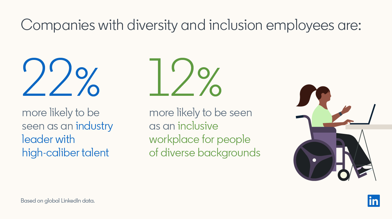 Companies with diversity and inclusion employees are  22% more likely  to be seen as an  industry leader with high-caliber talent,  12% more likely  to be seen as an  inclusive workplace for people of diverse backgrounds