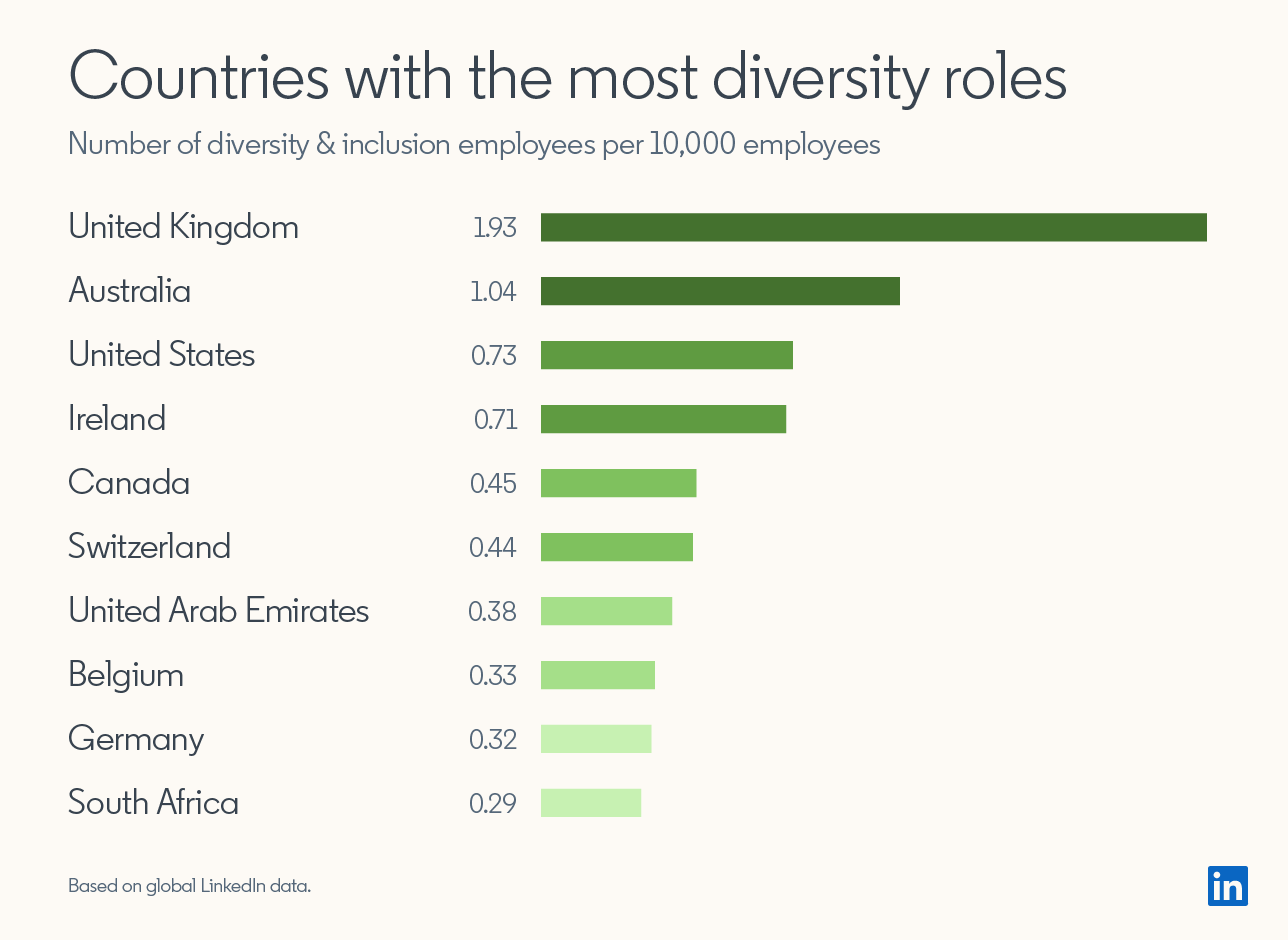 Countries with the most diversity roles. Number of diversity & inclusion employees per 10,000 employees.  United Kingdom 1.93, Australia 1.04, United States	0.73, Ireland 0.71, Canada 0.45, Switzerland	0.44, United Arab Emirates 0.38, Belgium 0.33, Germany 0.32, South Africa 0.29.