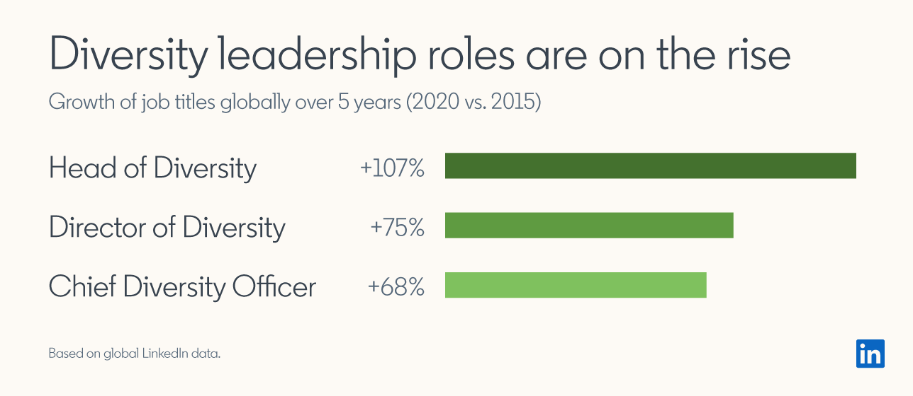 Diversity leadership roles are on the rise: Growth of job titles globally over 5 years (2020 vs. 2015): Head of Diversityn+107%, Director of Diversity +75%, Chief Diversity Officer +68%