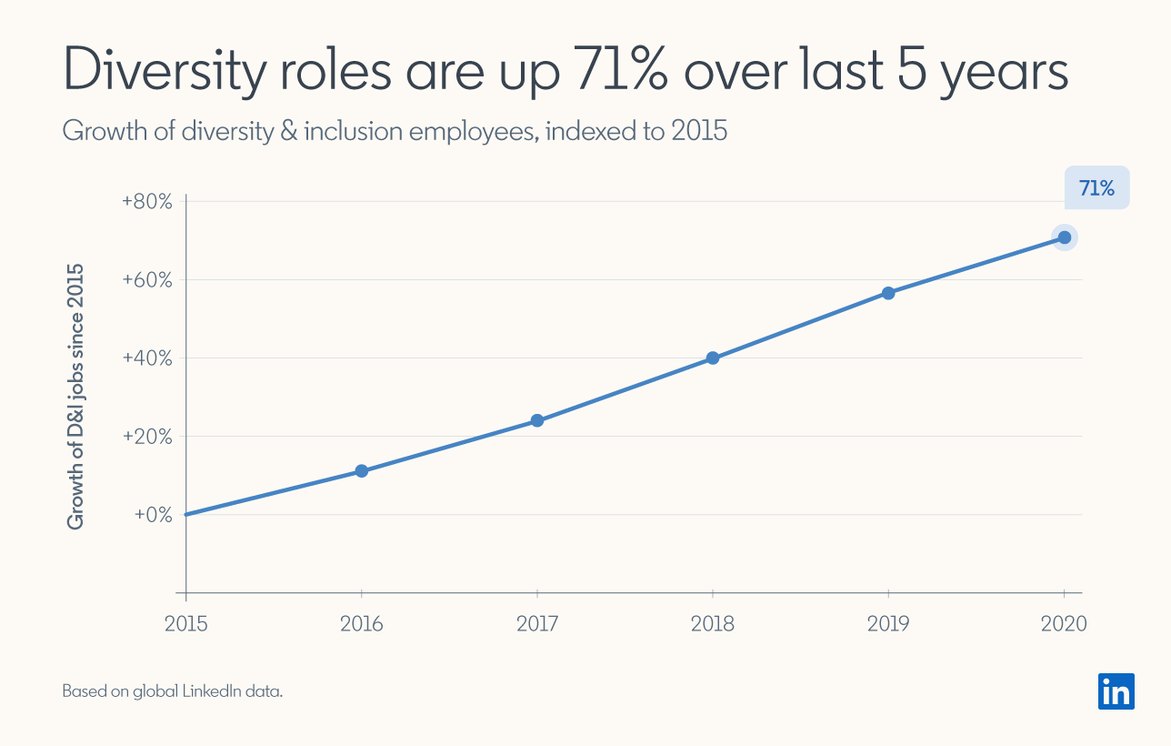 Diversity roles up are up 71% over last 5 years