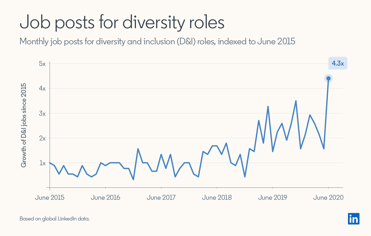 Job posts for diversity roles have increased by 4.3x on LinkedIn since June 2015.