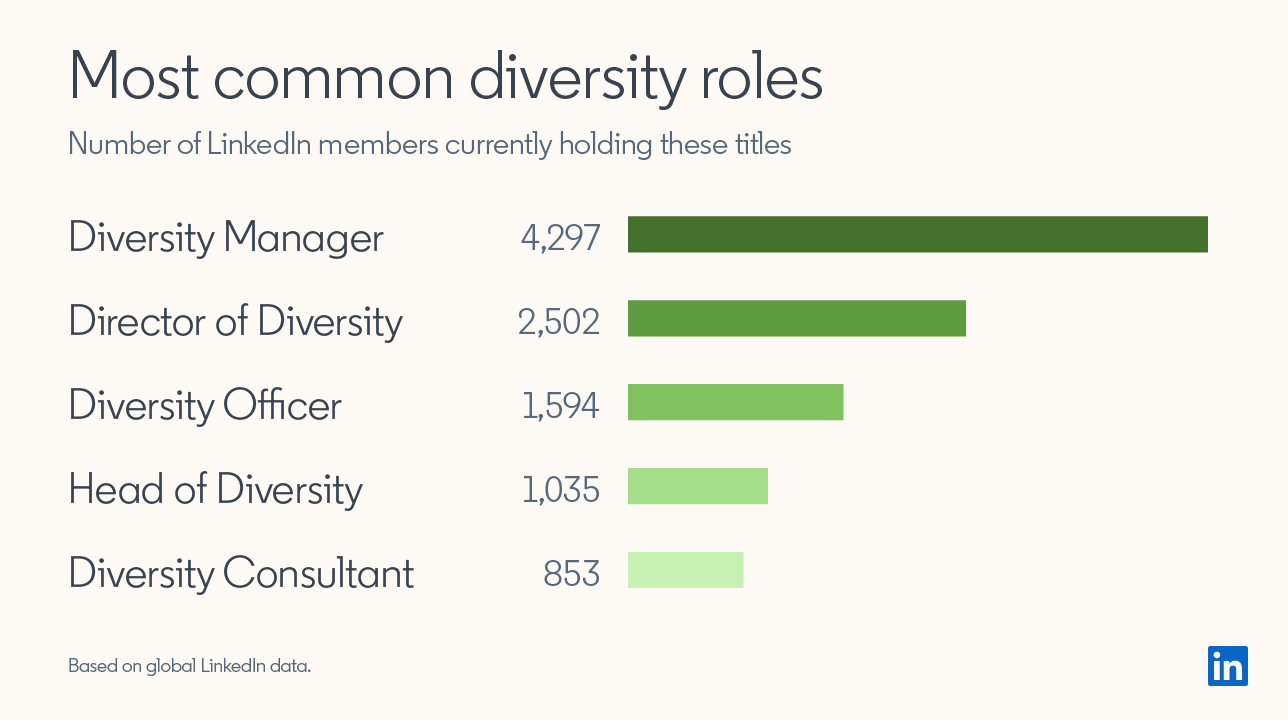Most common diversity roles: Number of LinkedIn members currently holding these titles: Diversity Manager 4,297, Director of Diversity 2,502, Diversity Officer 1,594, Head of Diversity 1,035, Diversity Consultant 853