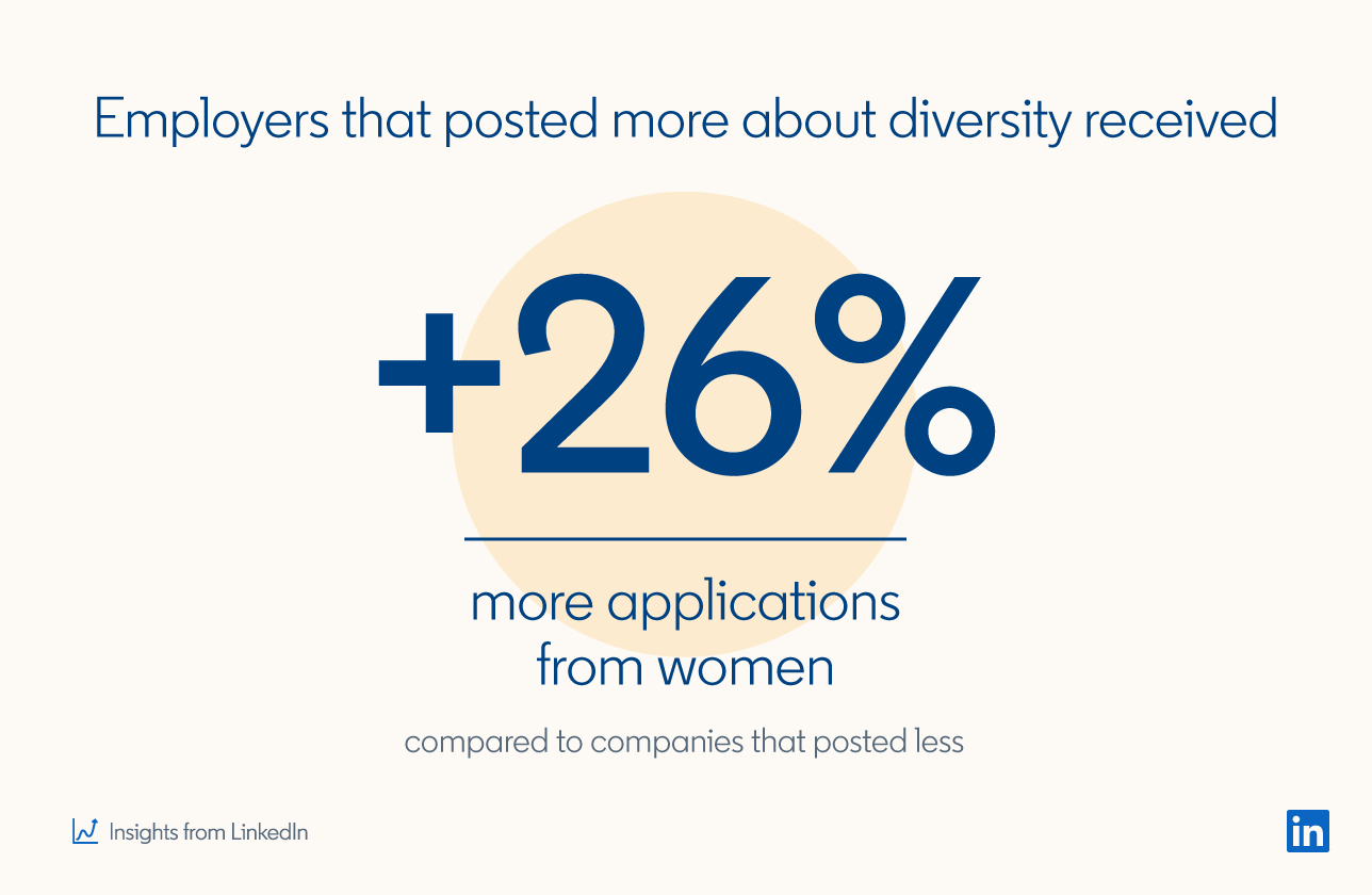 Employers that posted more about diversity received  25% more applications from women  compared to companies that posted less.