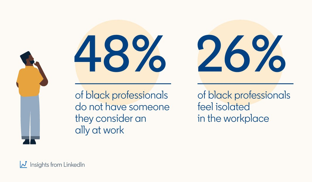 Graphic showing results of recent insights from LinkedIn:  48% of black professionals do not have someone they consider an ally at work  26% of black professionals feel isolated in the workplace