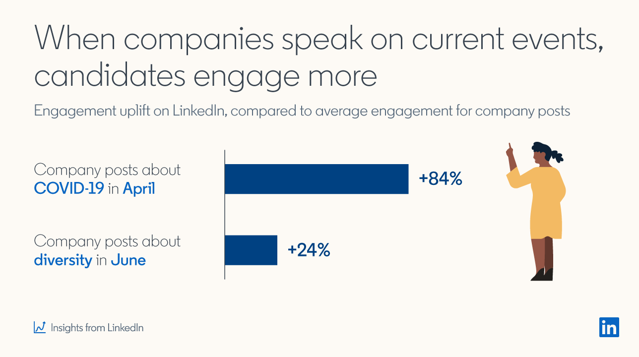 Screenshot from the Future of Recruiting Report:  When companies speak on current events, candidates engage more Engagement uplift on LinkedIn, compared to average engagement for company posts  Company posts about COVID-19 in April: +84% Company posts about diversity in June: +24%  *Insights from LinkedIn
