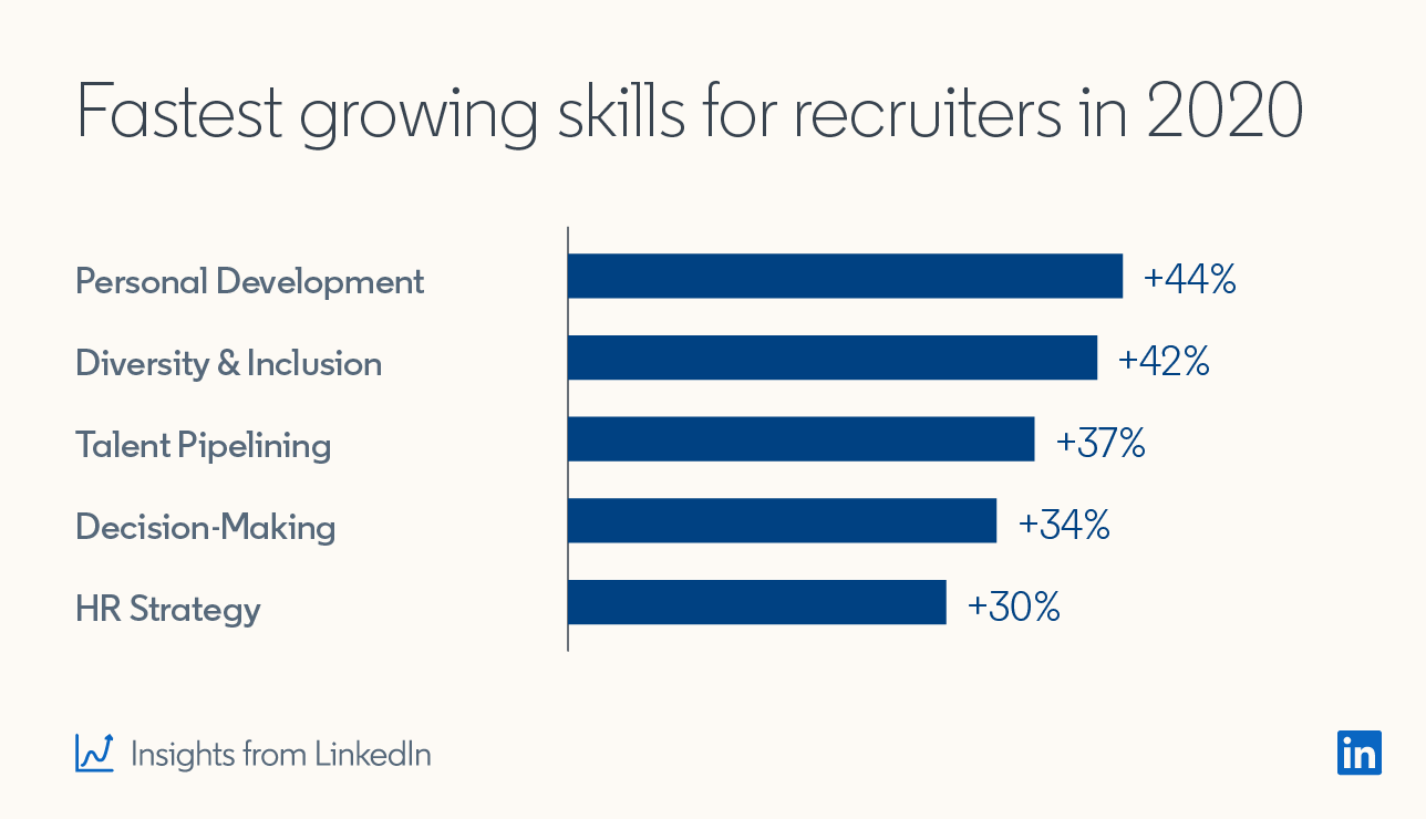 Fastest growing skills for recruiters in 2020  Personal development +44% Diversity & inclusion +42% Talent pipelining +37% Decision-making +34% HR strategy +30% *Insights from LinkedIn