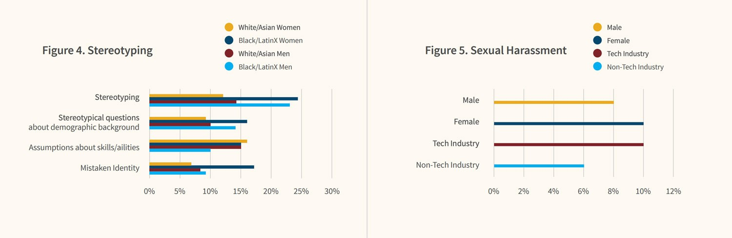 Graphics from Kapor Center's Tech Leavers Study:  Graphic #1: Stereotyping Reported Experienced in Previous Job  Stereotyping White/Asian Women: 12% Black/LatinX Women: 24% White/Asian Men: 14% Black/LatinX Men: 23%  Stereotypical questions about demographic background:  White/Asian Women: 9% Black/LatinX Women: 16% White/Asian Men: 9% Black/LatinX Men: 14%  Assumptions about skills/abilities:  White/Asian Women: 16% Black/LatinX Women: 15% White/Asian Men: 15% Black/LatinX Men: 10%  Mistaken identity:  White/Asian Women: 6% Black/LatinX Women: 17% White/Asian Men: 8% Black/LatinX Men: 9%  Graphic #2: Reported Sexual Harassment:  Male: 8% Female: 10% Tech Industry: 10% Non-Tech Industry: 6%