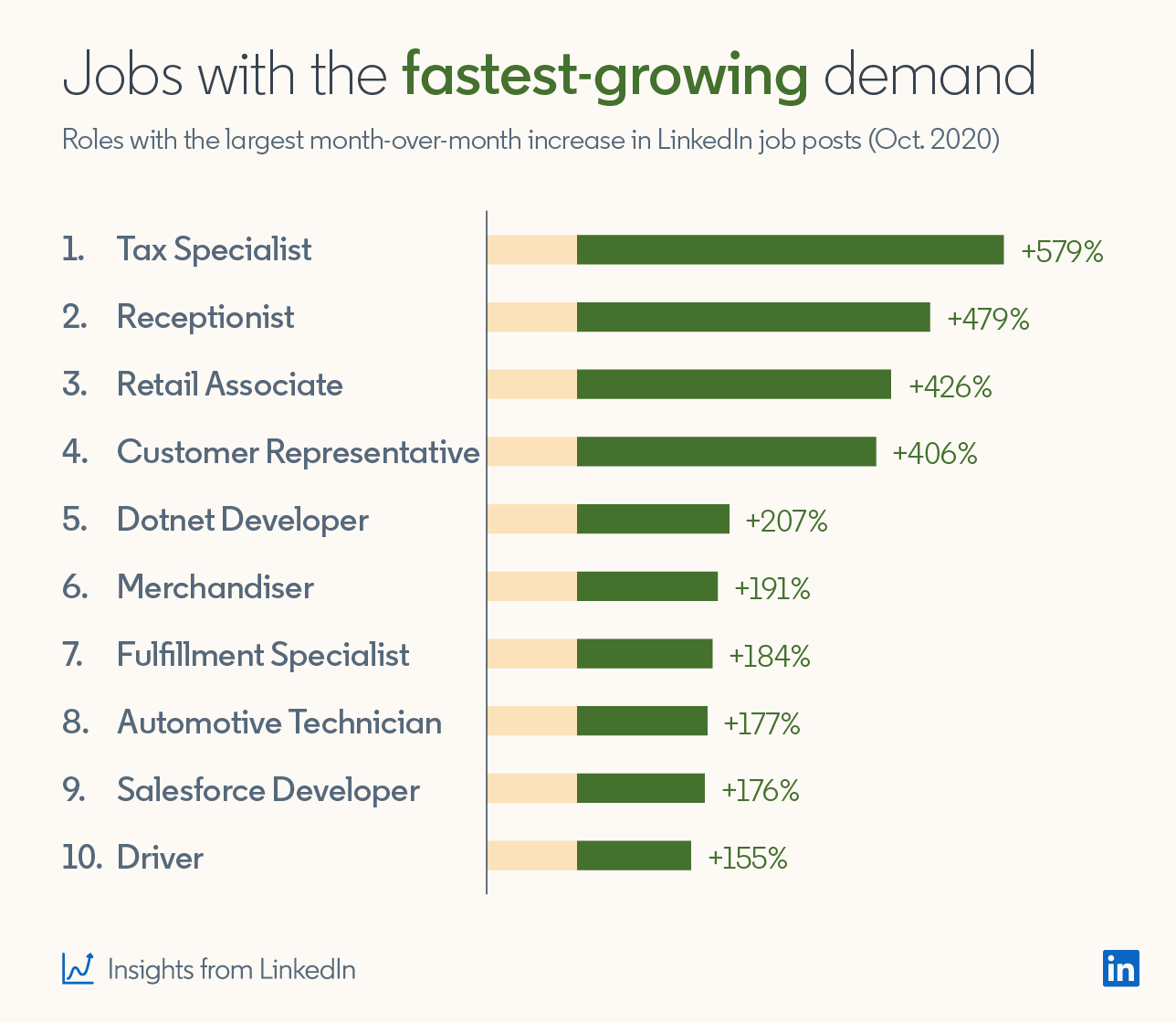 Jobs with the fastest-growing demand Roles with the largest month-over-month increase in LinkedIn job posts (Oct 2020) 1. Tax Specialist +579% 2. Receptionist +479% 3. Retail Associate +426% 4. Customer Representative +406% 5. Dotnet Developer +207% 6. Merchandiser +191% 7. Fulfillment Specialist +184% 8. Automotive Technician +177% 9. Salesforce Developer +176% 10. Driver +155% (Insights from LinkedIn)