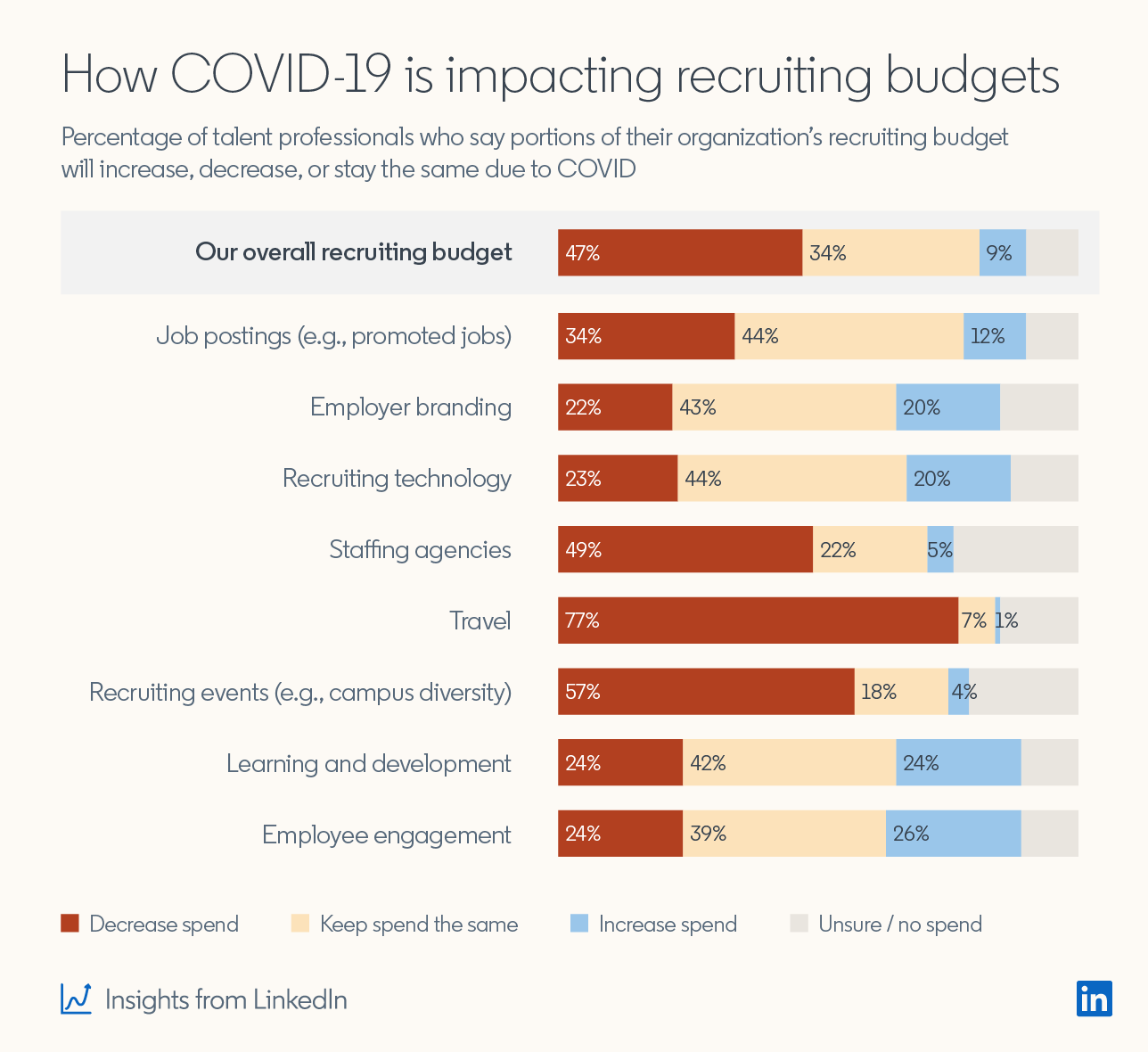 How COVID-19 is impacting recruiting budgets Percentage of talent professionals who say portions of their organization's recruiting budget will increase, decrease, or stay the same due to COVID  Overall recruiting budget: 47% Decrease spend 34% Keep spend the same 9% Increase spend  Job postings (e.g. promoted jobs): 34% Decrease spend 44% Keep spend the same 12% Increase spend  Employer branding: 22% Decrease spend 43% Keep spend the same 20% Increase spend  Recruiting technology: 23% Decrease spend 44% Keep spend the same 20% Increase spend  Staffing agencies: 49% Decrease spend 22% Keep spend the same 5% Increase spend  Travel: 77% Decrease spend 7% Keep spend the same 4% Increase spend  Recruiting events 57% Decrease spend 18% Keep spend the same 4% Increase spend  Learning and development: 24% Decrease spend 42% Keep spend the same 24% Increase spend  Employee engagement: 24% Decrease spend 39% Keep spend the same 26% Increase spend  (Insights from LinkedIn)