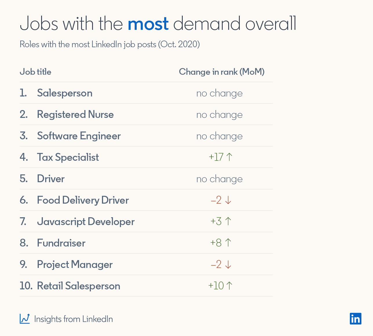 Jobs with the most demand overall Roles with the most LinkedIn job posts (Oct 2020) 1. Salesperson — No change in rank month over month 2. Registered Nurse — No change in rank month over month 3. Software Engineer — No change in rank month over month 4. Tax Specialist — +17% change in rank month over month 5. Driver — No change in rank month over month 6. Food Delivery Driver — -2% change in rank month over month 7. Javascript Developer — +3% change in rank month over month 8. Fundraiser — +8% change in rank month over month 9. Project Manager — -2% change in rank month over month 10. Retail Salesperson — +10% change in rank month over month (Insights from LinkedIn)