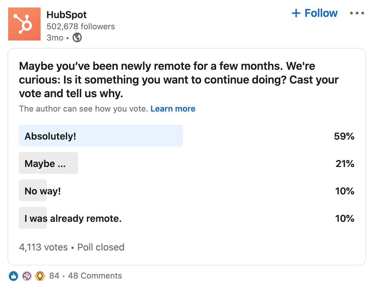 Screenshot of poll featured on Hubspot's LinkedIn Company Page:  Maybe you've been newly remote for a few months. We're curious: Is it something you want to continue doing? Cast your vote and tell us why.  Absolutely! 59% Maybe… 21% No way! 10% I was already remote. 10%  Poll has 4,113 votes   Post has 84 reactions and 48 comments