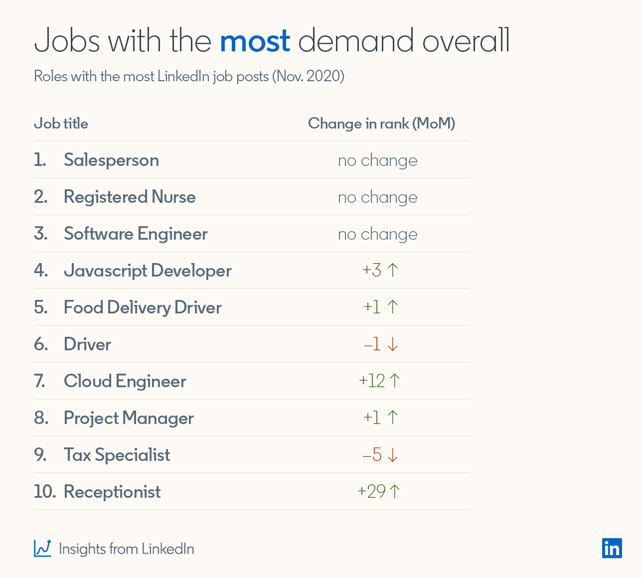Jobs with the most demand overall Roles with the most LinkedIn job posts (Nov 2020)  1. Salesperson (no change in rank month-over-month) 2. Registered Nurse (no change in rank month-over-month) 3. Software Engineer (no change in rank month-over-month) 4. Javascript Developer (+3 change in rank month-over-month 5. Food Delivery Driver (+1 change in rank month-over-month) 6. Driver (-1 change in rank month-over-month) 7. Cloud Engineer (+12 change in rank month-over-month) 8. Project Manager (+1 change in rank month-over-month) 9. Tax Specialist (-5 change in rank month-over-month) 10. Receptionist (+29 change in rank month-over-month)  *Insights from LinkedIn