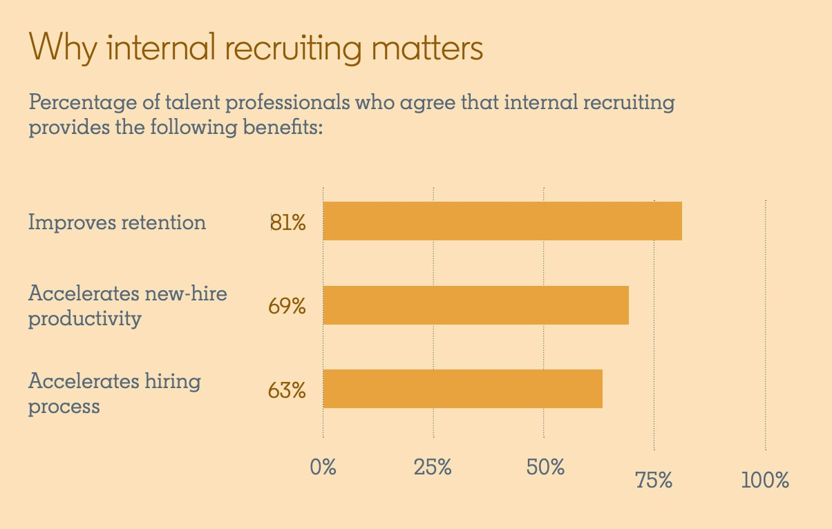 Screenshot of graphic from LinkedIn's Global Talent Trends 2020:  Why internal recruiting matters Percentage of talent professionals who agree that internal recruiting provides the following benefits:  Improves retention: 81% Accelerates new-hire productivity: 69% Accelerates hiring process: 63%