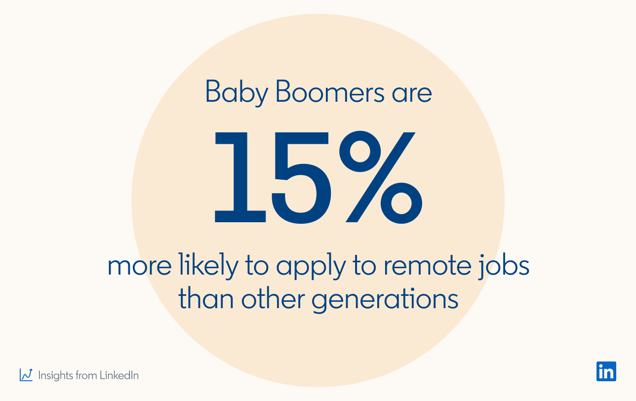 Baby boomers are 15% more likely to apply to remote jobs than other generations  *Insights from LinkedIn