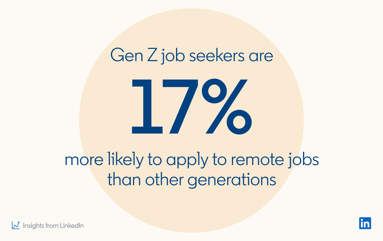 Gen Z job seekers are 17% more likely to apply to remote jobs than other generations  *Insights from LinkedIn