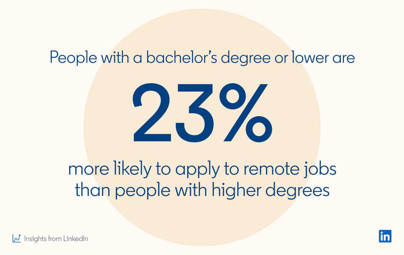 People with a bachelor's degree or lower are 23% more likely to apply to remote jobs than people with higher degrees  *Insights from LinkedIn
