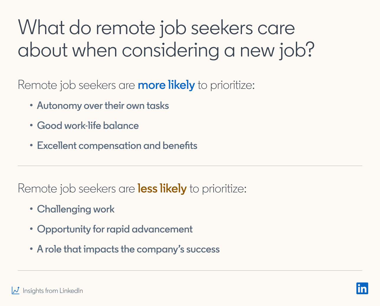 What do remote job seekers care about when considering a new job?  Remote job seekers are more likely to prioritize: - Autonomy over their own tasks - Good work-life balance - Excellent compensation and benefits  Remote job seekers are less likely to prioritize: - Challenging work - Opportunity for rapid advancement - A role that impacts the company's success  *Insights from LinkedIn
